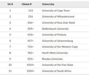 world university rankings south africas top universities